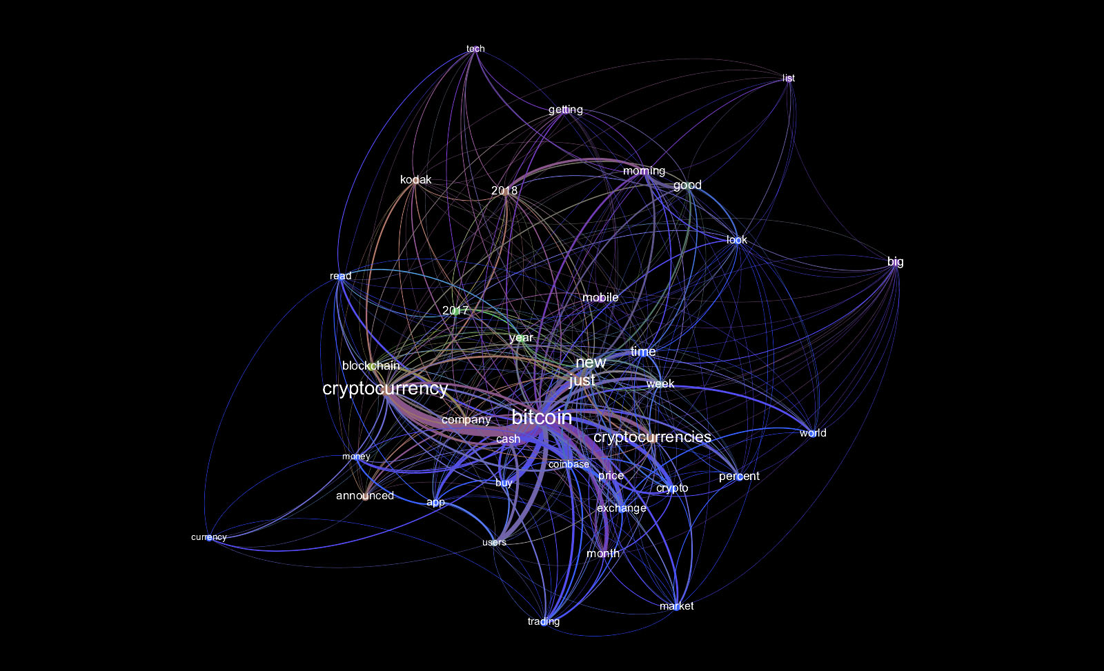 Visualisation with Gephi for Bitcoin terms on Financial Times