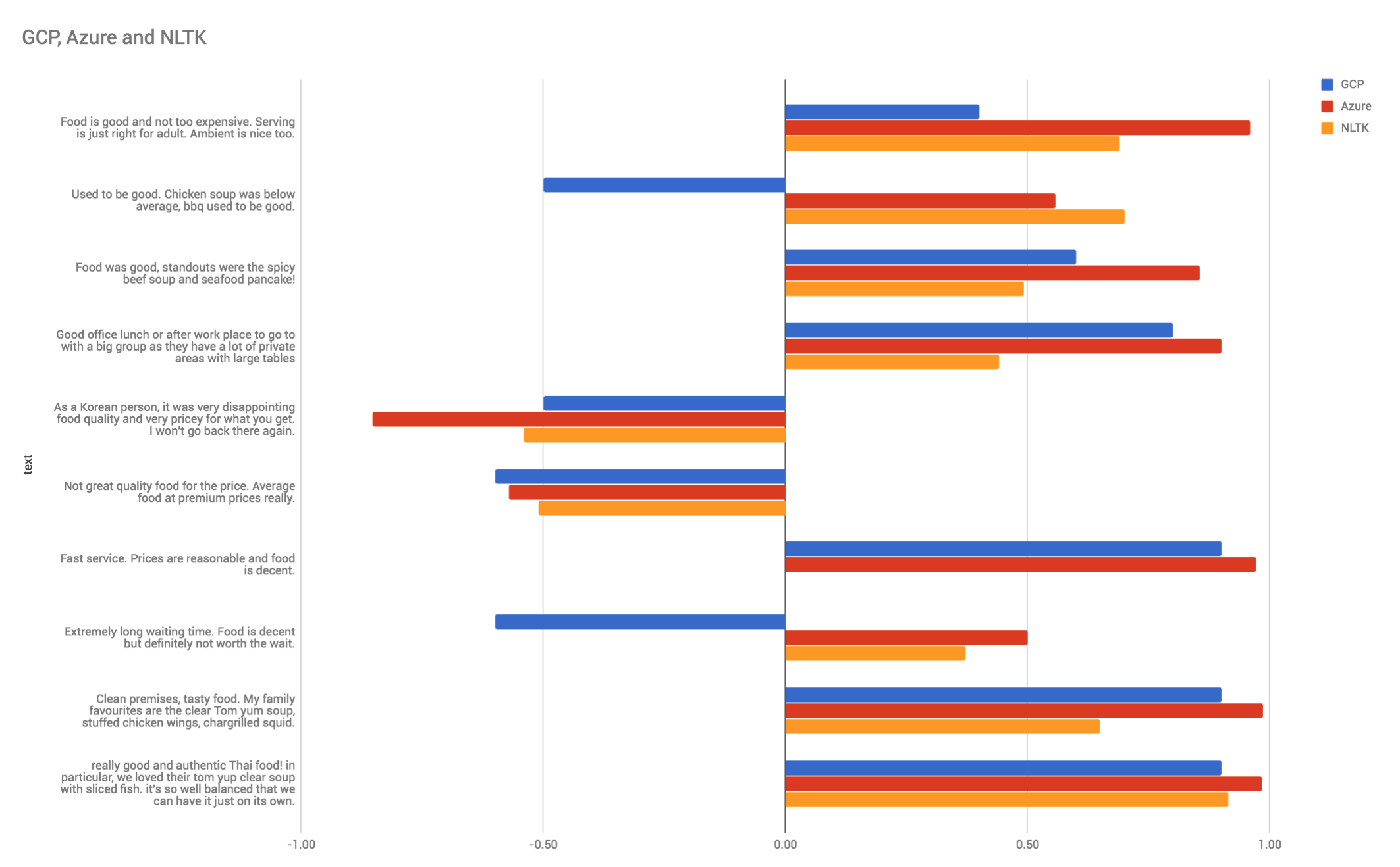 Comparison of Azure, Google Cloud Platform and NLTK's Sentiment Analysis methods
