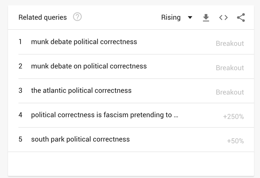 Examples of related terms for political correctness