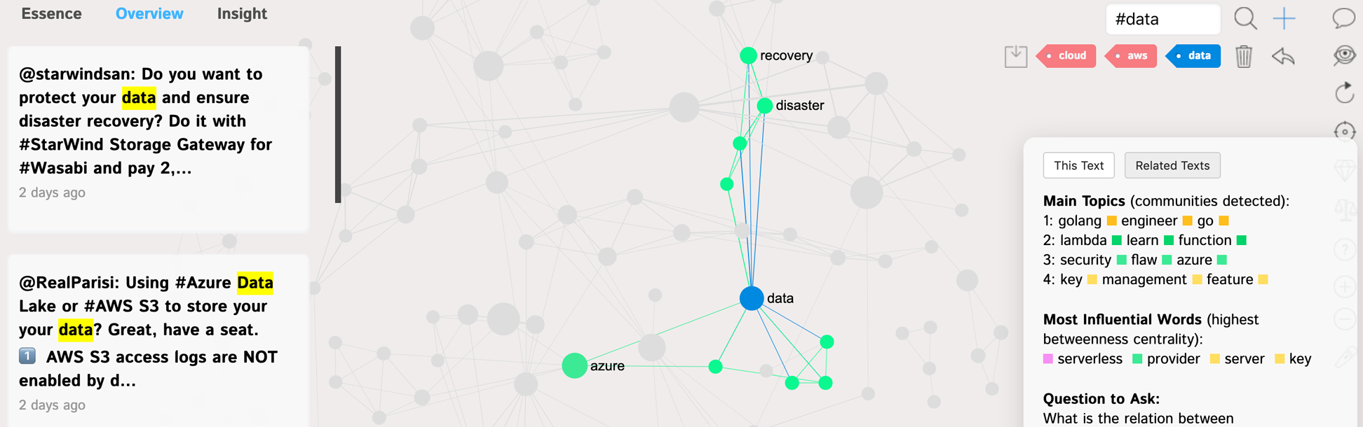 Contextual analysis for the Network Graph