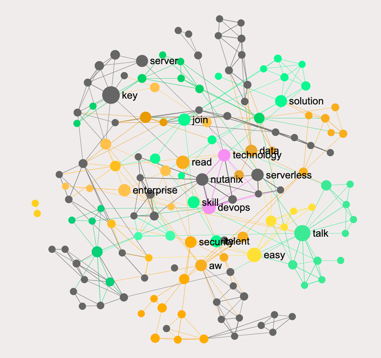 Gaps between the two network graphs are highlighted black