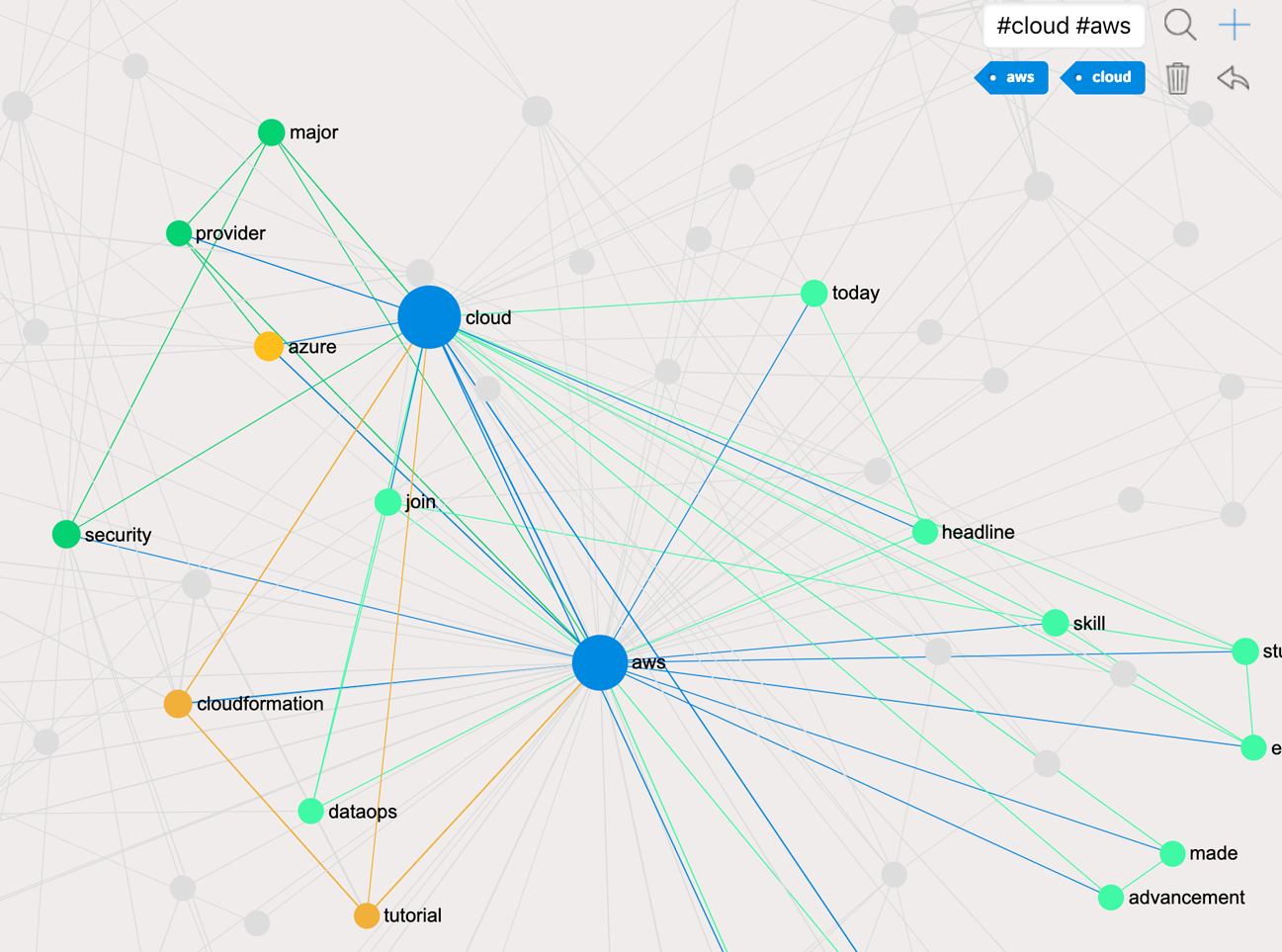 Highlighting the nodes on the network graph for better analysis
