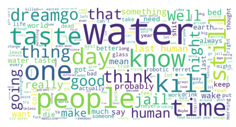 Shower Thoughts subreddit wordcloud